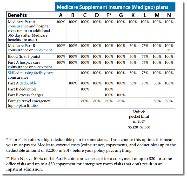 Compare Medicare Supplement Plans in New Hampshire and Maine.  Compare costs. Quote rates and find local agent to help you find the best plan. Top plan, Best Medicare Supplement Plan in Maine.