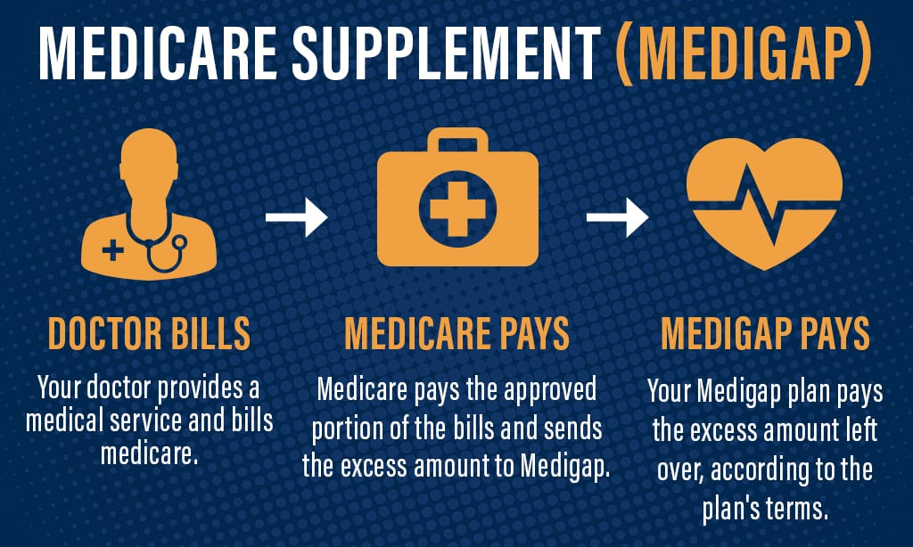 What is a Medigap? | Maine Medicare Options